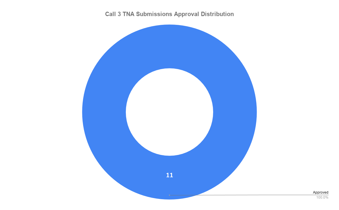 Submission Aproval Distribuition